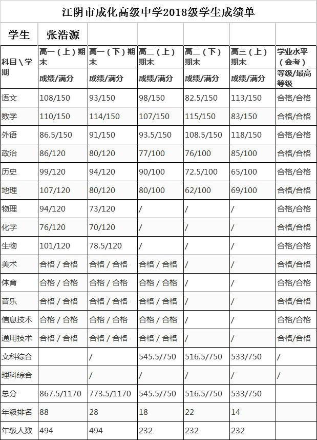 张浩源成绩汇总.jpg