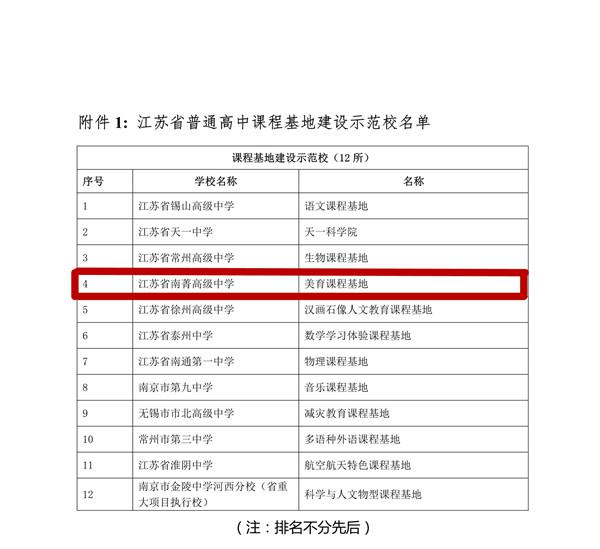 """(8公布文件稿) 关于公布""""育人模式转型:江苏省普通高中课程基地建设""""研究成果评选结果的通知_3_1_副本_副本.jpg"""